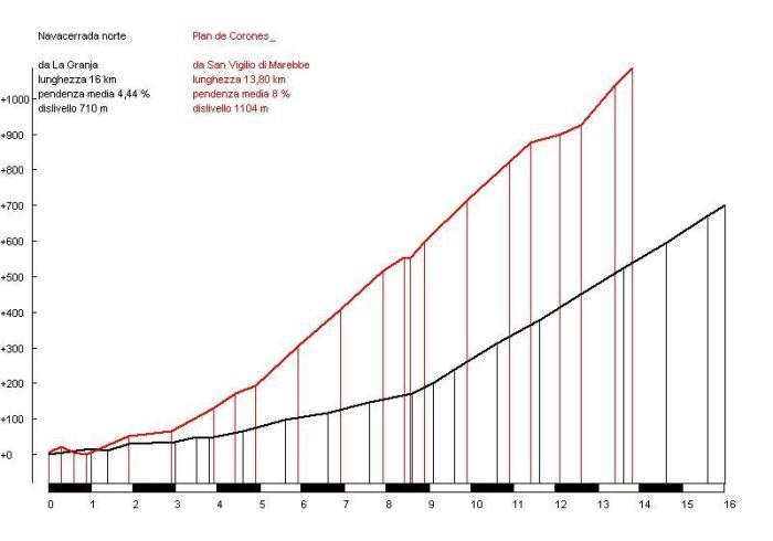 corones-vs-navacerrada-cri1