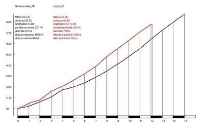 Navacerrada (negro) vs. Aspin (rojo)