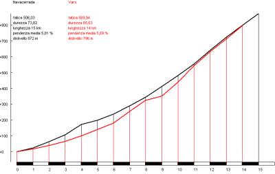 Navacerrada (negro) vs. Vars (rojo)