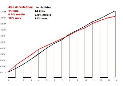 Velefique (rojo) vs. Luz Ardiden (negro)