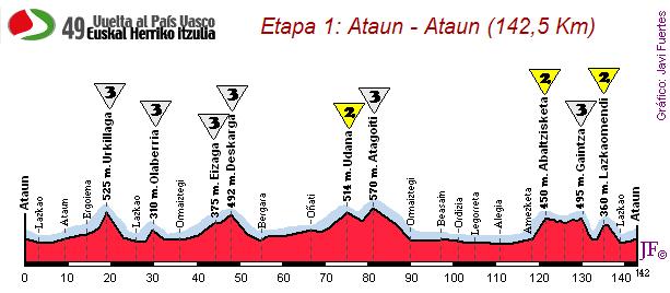 Ataun - Ataun (142,5 km)