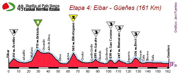 Eibar-Güeñes (161 km)