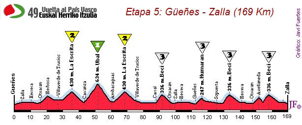 Gueñes-Zalla (169 km)