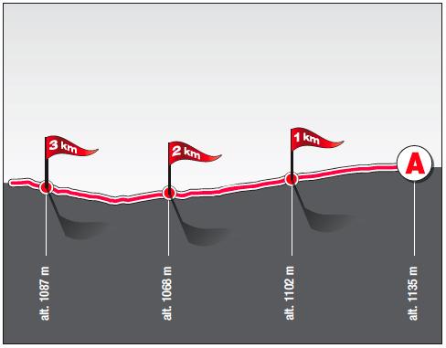 Los últimos 3 km de la etapa