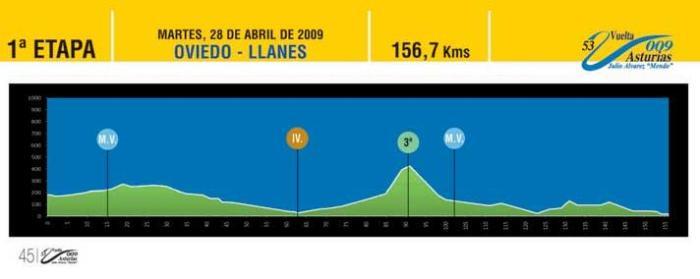 Oviedo - Llanes