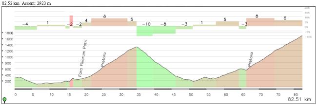 Una etapa alternativa manteniendo el corto kilometraje y con doble paso por el Blockhaus (vertiente Pretoro). En el primer paso se llegaría hasta el cruce de Lanciano y en la ascensión final hasta la Maielletta (mismo final que el Giro de este año).