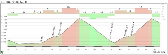 La opción más espectacular, doble paso por la vertiente Roccamorice y final en Passo Lanciano después de 5 km de descenso.