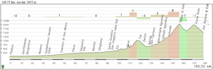 Etapa alternativa con Forcella Franche, Passo Valles y Passo Rolle.