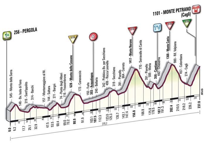 La etapa reina del Giro ... y posiblemente la más dura de todo el año, con alrededor de 5200 m de desnivel acumulado.