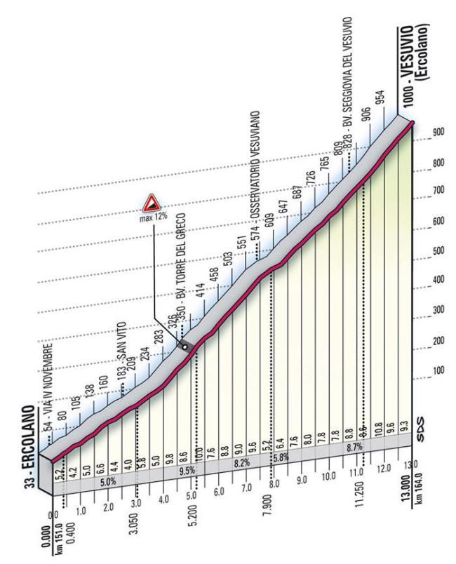 El Vesubio, la última gran subida del Giro 2009