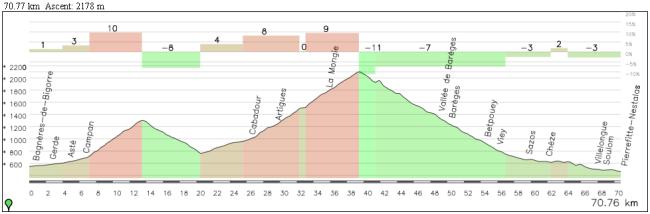 Así hubiera sido la parte final de la etapa con Courade y llegando directamente a Pierrefitte-Nestalas.