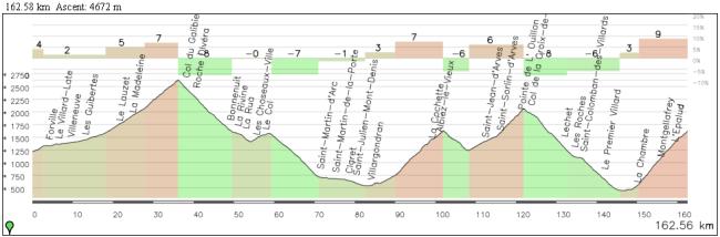 """La versión """"heavy"""" de la etapa sin aumentar casi el kilometraje: Galibier (entero), Mollard, Croix de Fer y Longchamp (vertiente suroeste)"""