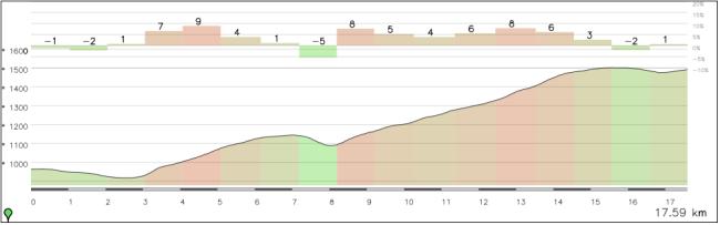 Últimos 18 km de etapa, desde el puerto de Botyre hasta meta.