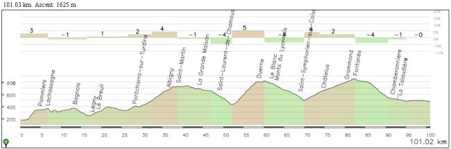Los 100 km finales de la etapa son muy pestosos. El único tramo sencillo: los 10 últimos km