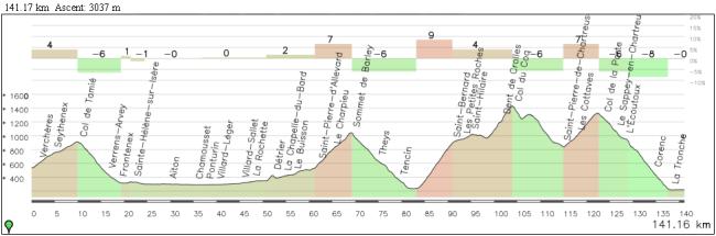 Una de las posibles etapas alternativas manteniendo el corto kilometraje y la ascensión de Touvet: Tamie (2), Barioz (2), Touvet-Les Margains (1), Coq (1-2) y Porte (2)