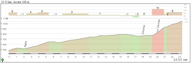 La parte final de la etapa será de ascenso casi constante, aunque sólo los últimos 4 km tienen dureza como para romper el pelotón.
