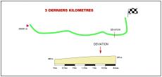 Últimos 3 km de la etapa