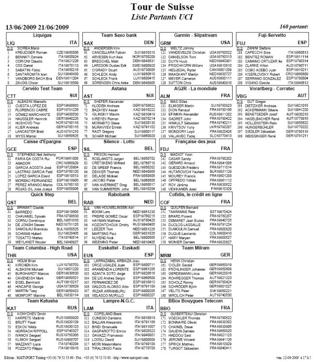 Listado de corredores