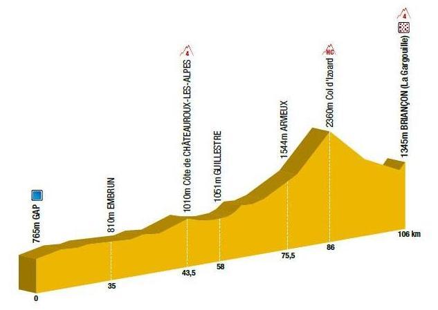 Profil_etape_6