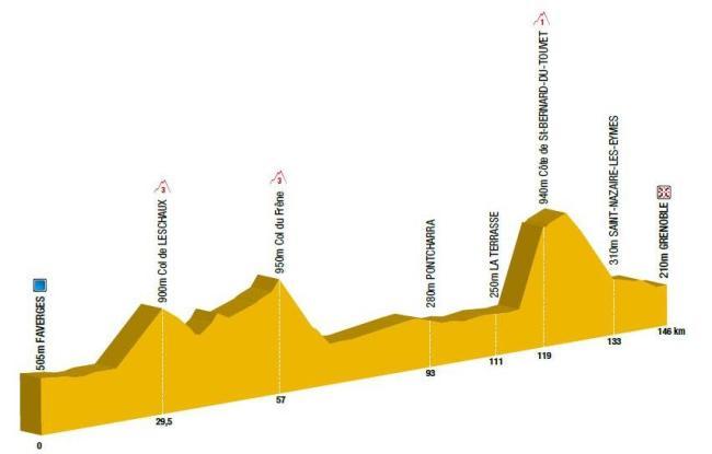 Profil_etape_8