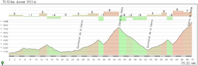 Los 70 km finales de la etapa no darán tregua a los corredores.