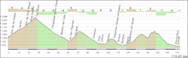 Andorra-Saint Girons etapa alternativa