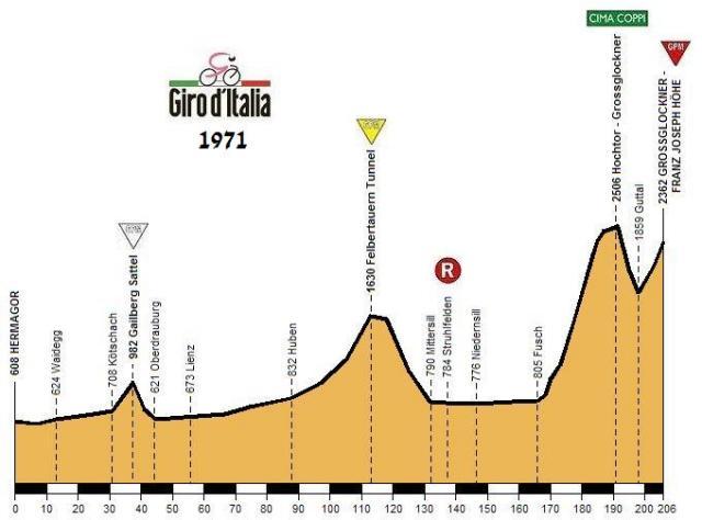 La etapa del Giro de Italia 1971, con el Hochtor Pass/Grossglockner y final en Franz Joseps Hohe.