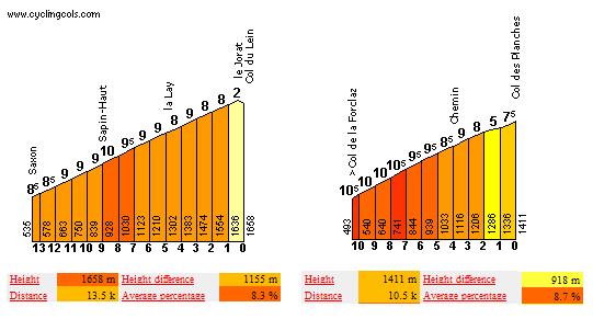 Col de Lein y Col des Planches, dos colosos de paso estrategicamente situados que no veremos en el Tour