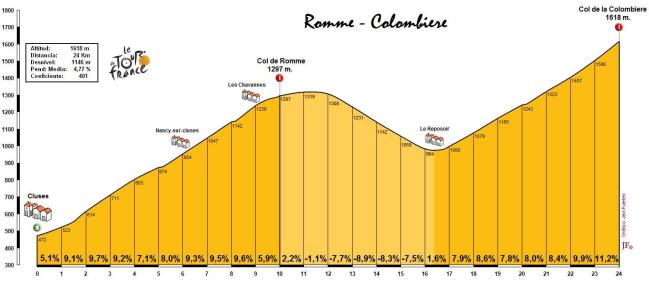 El encadenado más duro de todo el Tour: Romme + Colombier.