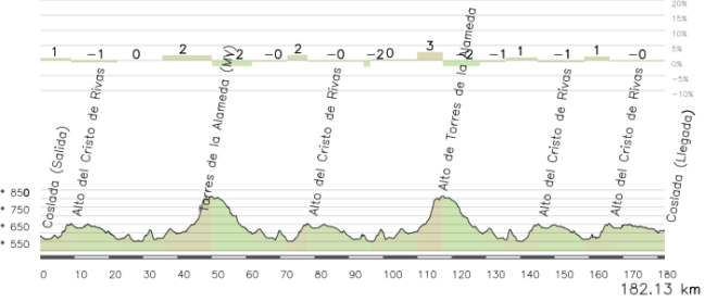 Sábado 18 de Julio, 2ª Etapa: Coslada - Coslada, 180 km.