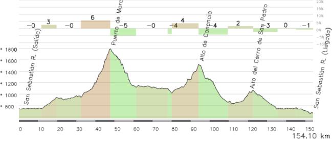 Domingo 19 de Julio, 3ª Etapa: San Sebastián de los Reyes, 154'1 km.