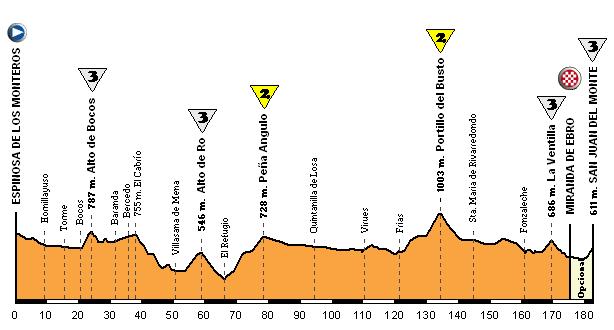 La parte final de la etapa podría haber sido como la de este perfil, con el encadenado Portillo del Busto (2), La ventilla (3) y San Juan del Monte (3)