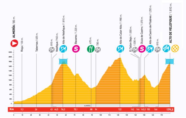 La etapa reina de este año (junto con la etapa de Sierra Nevada) y una de las más exigentes de la historia de la Vuelta.