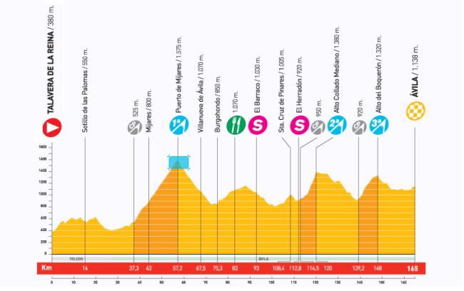 Al final no será tan dura como el recorrido anunciado en principio, pero aun así la etapa de Ávila ofrede un buen terreno para las emboscadas, especialmente el Mediano