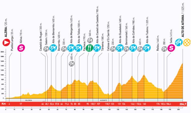 La etapa de Aitana ha pasado un poco desapercibida, pero es un auténtico maratón de media montaña y con una ascensión final, de más de 20 km, que puede hacer muchísimo daño.