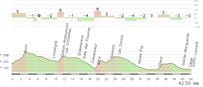 Así podían haber sido los km finales de la etapa: Mont Theux (3), Sprimont -vertiente distinta a LBL- (4), Roche Aux Facons (3), Boncelles (4), Saint Nicolas -por su vertiente dura- (3)