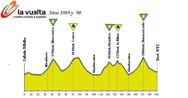 Fantástica etapa que se disputó 2 años seguidos en la Vuelta, con el encadenado Abantos-Collado de la Mina-Navacerrada sin nada de llano. Lástima que La Mina esté impracticable hoy en día.
