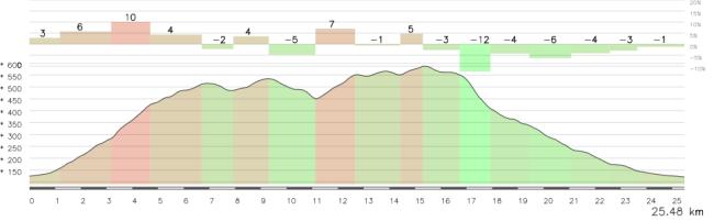 Los últimos 25 km son realmente atractivos, con el ascenso a San Jerónimo, cresteo por la sierra y bajada hasta la meta en Córdoba.