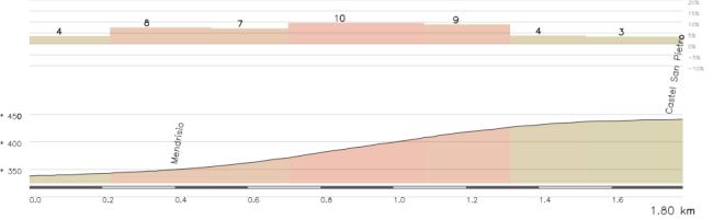 La dura subida de L´Aqua Fresca/Castel San Pietro, con un tramo central muy constante en torno al 10%.