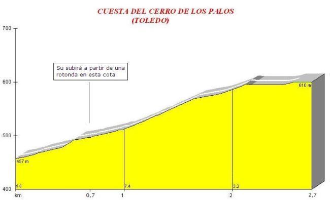 La subida más dura de la crono: el Cerro de los Palos.