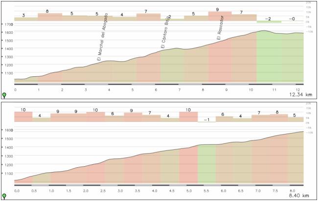 La comparativa entre el tramo que hará la Vuelta por la A-395 y la variante por Las Menas (solo la parte que coincide). Aunque los % concretos de los 2 perfiles son sólo orientativos, se ve claramente la mayor dureza de la variante de Las Menas.