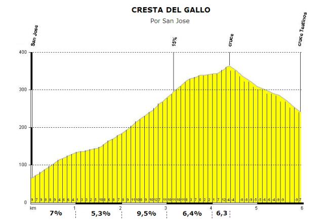 La subida a la Cresta del Gallo, con 4,4 km al 7% (y 2 km centrales superando el 9%) debería romper el pelotón.