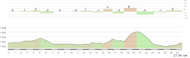 El perfil de la crono, con la segunda mitad bastante mas dura que el inicio. Click para ver el mapa del recorrido.