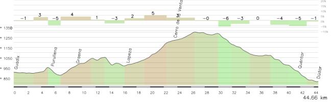 El tramo central de la etapa, entre Guadix y Dudar, no tiene grandes puertos pero es un constante sube y baja.