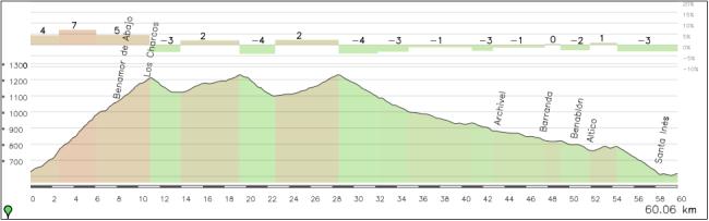 Los últimos 60 km de la etapa, con Los Alamos y Campo de San Juan antes del largo descenso hasta meta.