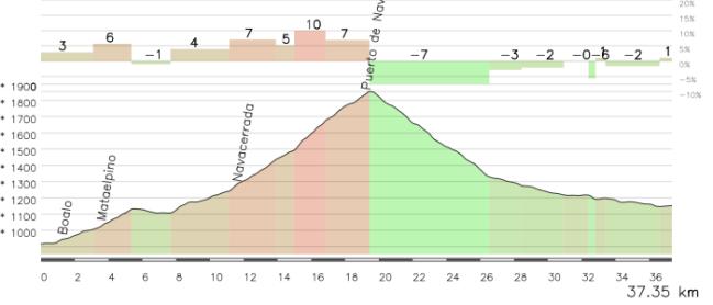 La parte final de la etapa, con el ascenso y descenso de Navacerrada, puede ser decisiva en la resolución de la Vuelta 2009.