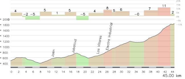Los últimos 45 km de la etapa no darán casi respiro a los corredores