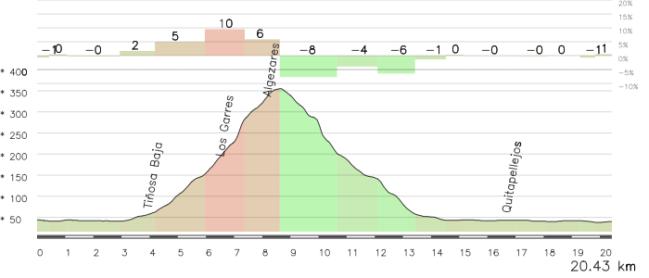 """Los últimos km de la etapa, con la subida y bajada de la Cresta del Gallo, se presentan muy """"moviditos"""""""