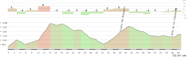 """Los 60 km finales de la etapa son realmente novedosos ... y un terreno muy bueno para las """"emboscadas"""". Click para ver el mapa."""