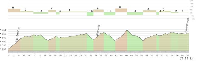 Los primeros 65 km de la etapa son muy pestosos, con varios pequeños puertos e innumerables repechos.